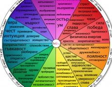 Какъв цвят е твоят характер според рождения ти ден?